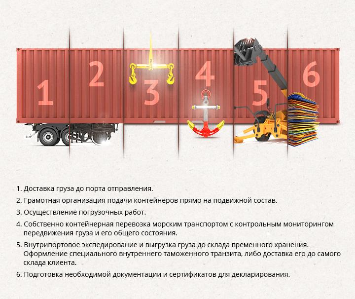 Перевозка Контейнерами Из Китая Ижевск